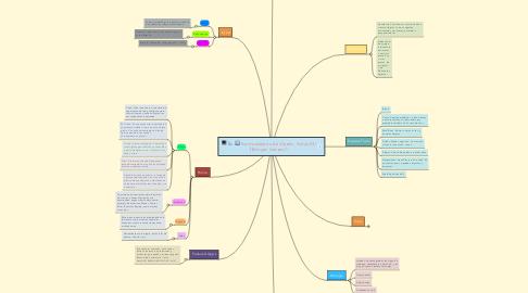 Mind Map: Herramientas de Diseño AutoCAD (Brayan Sereno)