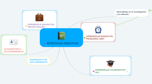 Mind Map: ESTRATEGIAS DIDACTICAS