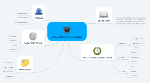 Mind Map: EVALUACIÓN EDUCATIVA