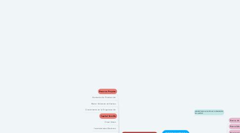 Mind Map: EMPRENDIMIENTO Y FINANCIACIÓN PYMES