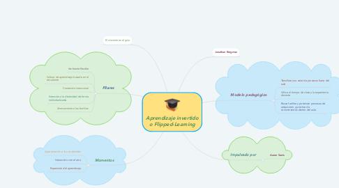Mind Map: Aprendizaje invertido o Flipped-Learning