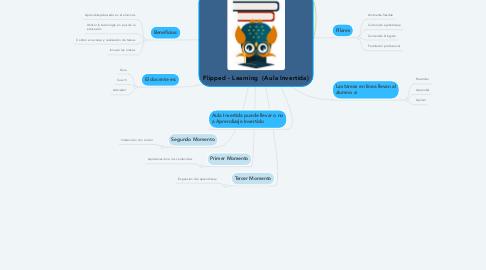 Mind Map: Flipped - Learning  (Aula Invertida)
