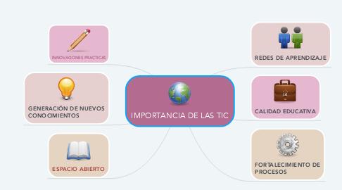 Mind Map: IMPORTANCIA DE LAS TIC