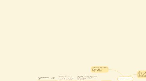 Mind Map: NEOCLASICISMO