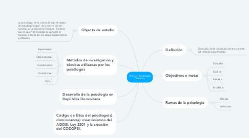 Mind Map: Unidad I Psicología Científica