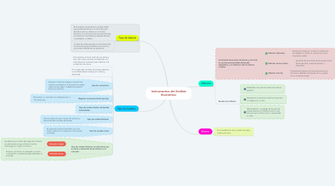 Mind Map: Instrumentos del Análisis Económico