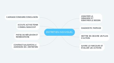 Mind Map: ENTRETIEN INDIVIDUEL