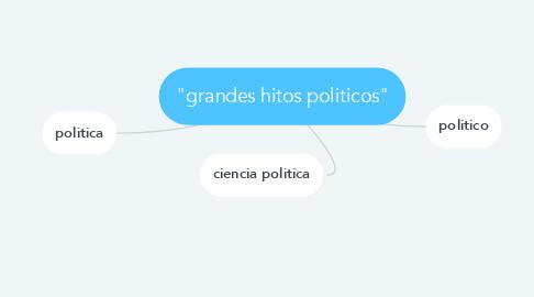 """Mind Map: """"grandes hitos politicos"""""""