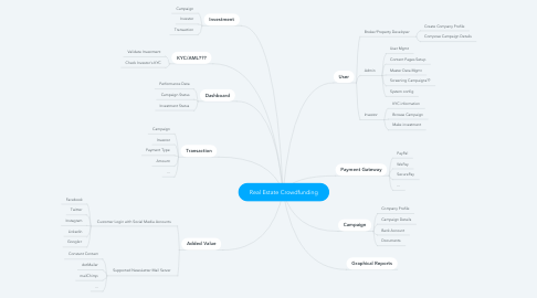 Mind Map: Real Estate Crowdfunding