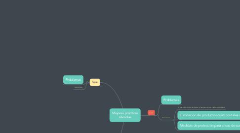 Mind Map: Mejores prácticas silvicolas