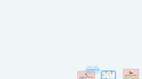 Mind Map: PRINCIPALES INTERMEDIARIOS FINANCIEROS DE LA BOLSA DE VALORES MEXICANA