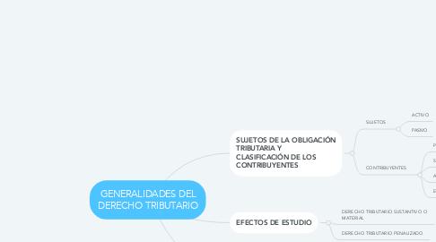 Mind Map: GENERALIDADES DEL DERECHO TRIBUTARIO