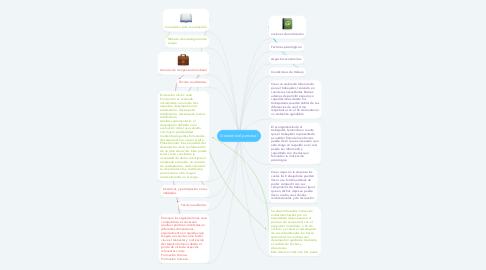 Mind Map: Gestión del personal