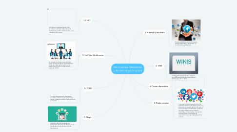 Mind Map: Herramientas Teleámticas y de comunicación grupal
