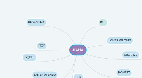 Mind Map: JIANA