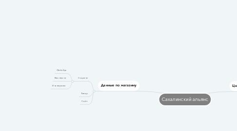 Mind Map: Сахалинский альянс