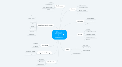 Mind Map: Different Categories of Information