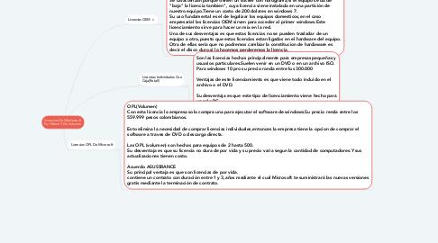 Mind Map: Licencias De Windows Al Por Menor Y De Volumen