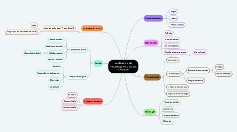 Mind Map: A Influência da Tecnologia na Vida das Crianças