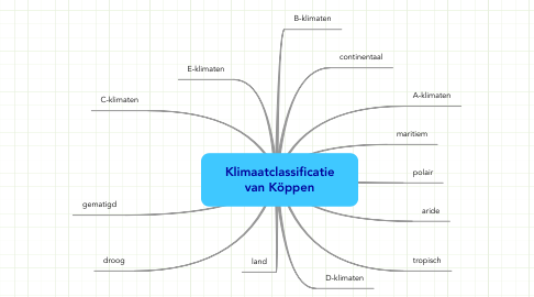 Mind Map: Klimaatclassificatie van Köppen