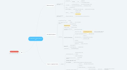 Mind Map: Департамент криптовалют ГИ