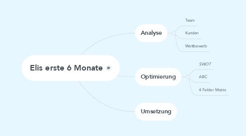 Mind Map: Elis erste 6 Monate