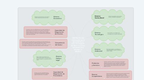 Mind Map: PROYECTO está relacionado con la ejecución de un plan. Un conjunto de ideas o acciones necesarias para alcanzar un objetivo.