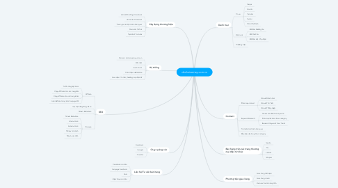 Mind Map: dochoixemay.com.vn