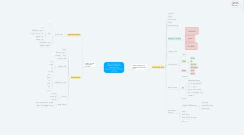 Mind Map: Sistemas Operativos, Hardware, Software y Dispositivos de Almacenamiento Periféricos y Móviles