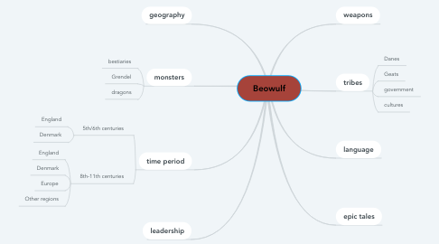 Mind Map: Beowulf
