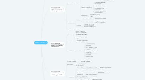 Mind Map: decreto 2420 del 2015
