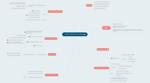 Mind Map: DIRECT INSTRUCTION MODEL