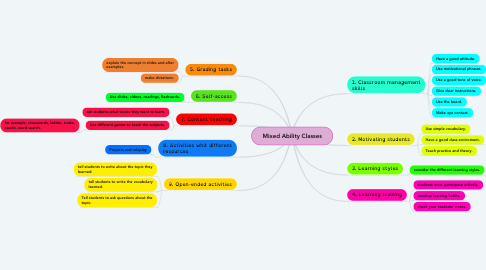 Mind Map: Mixed Ability Classes