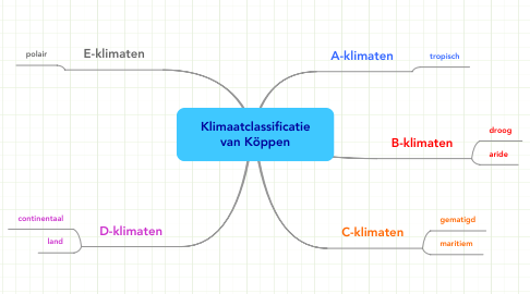 Mind Map: Klimaatclassificatie