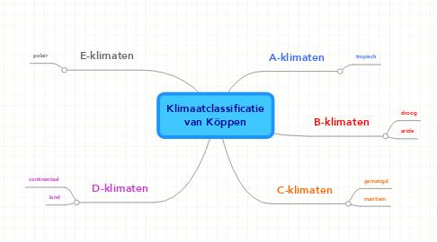 Mind Map: Klimaatclassificatie van Köppen