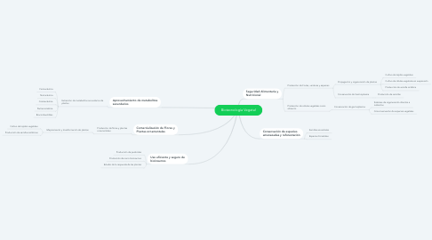 Mind Map: Biotecnología Vegetal