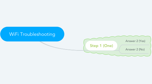 Mind Map: WiFi Troubleshooting