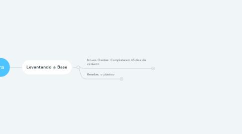 Mind Map: Rotinas Financeiras Diárias