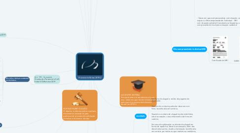 Mind Map: Processo de Bolsas 2019/2