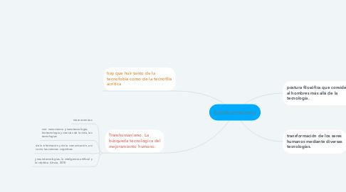 Mind Map: transhumanismo