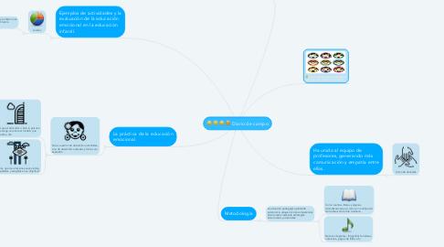 Mind Map: La educación emocional en la educación infantil