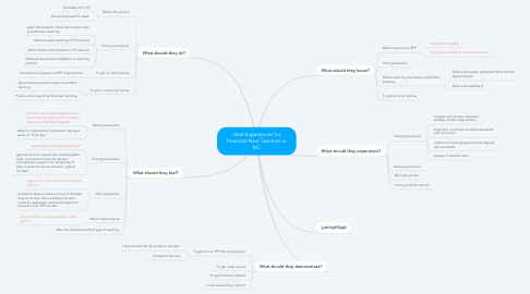 Mind Map: Ideal Experiences for Potential New Teachers in NC