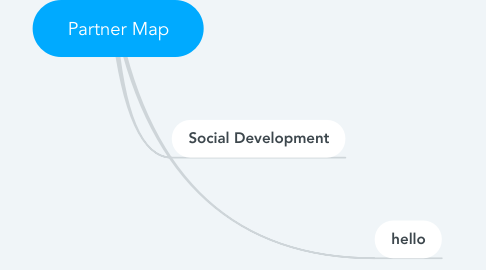 Mind Map: Partner Map