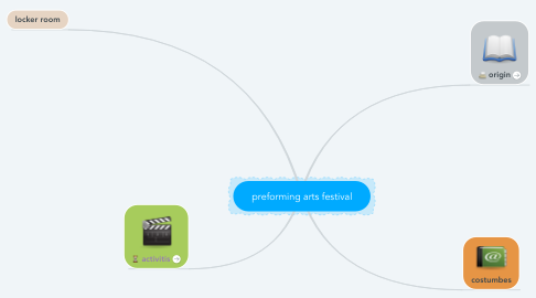 Mind Map: preforming arts festival