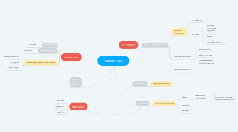 Mind Map: neurobiologia
