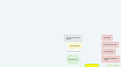 Mind Map: Componentes de la cadena logística de Grupo Modelo