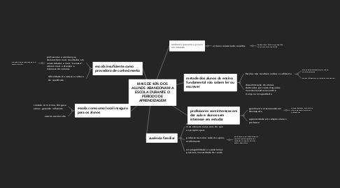 Mind Map: MAIS DE 40% DOS ALUNOS ABANDONAM A ESCOLA DURANTE O PERÍODO DE APRENDIZAGEM