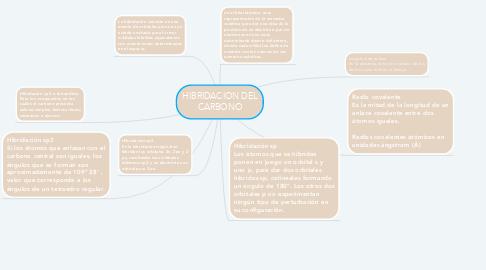Mind Map: HIBRIDACION DEL CARBONO