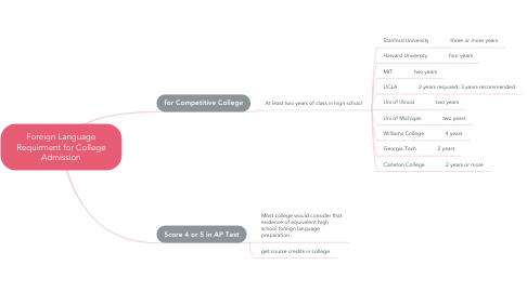 Mind Map: Foreign Language Requirment for College Admission