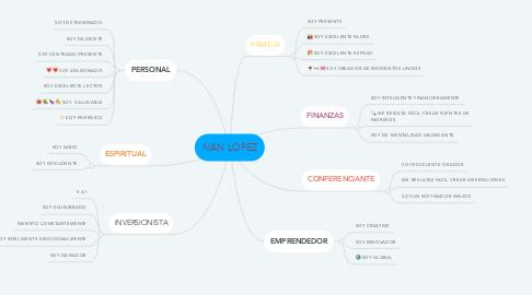 Mind Map: IVAN LOPEZ